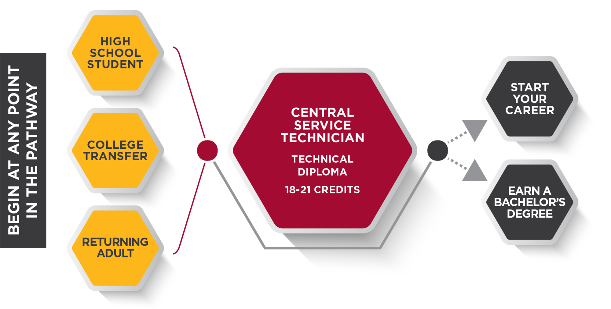 Central Service Technician Pathway Graphic
