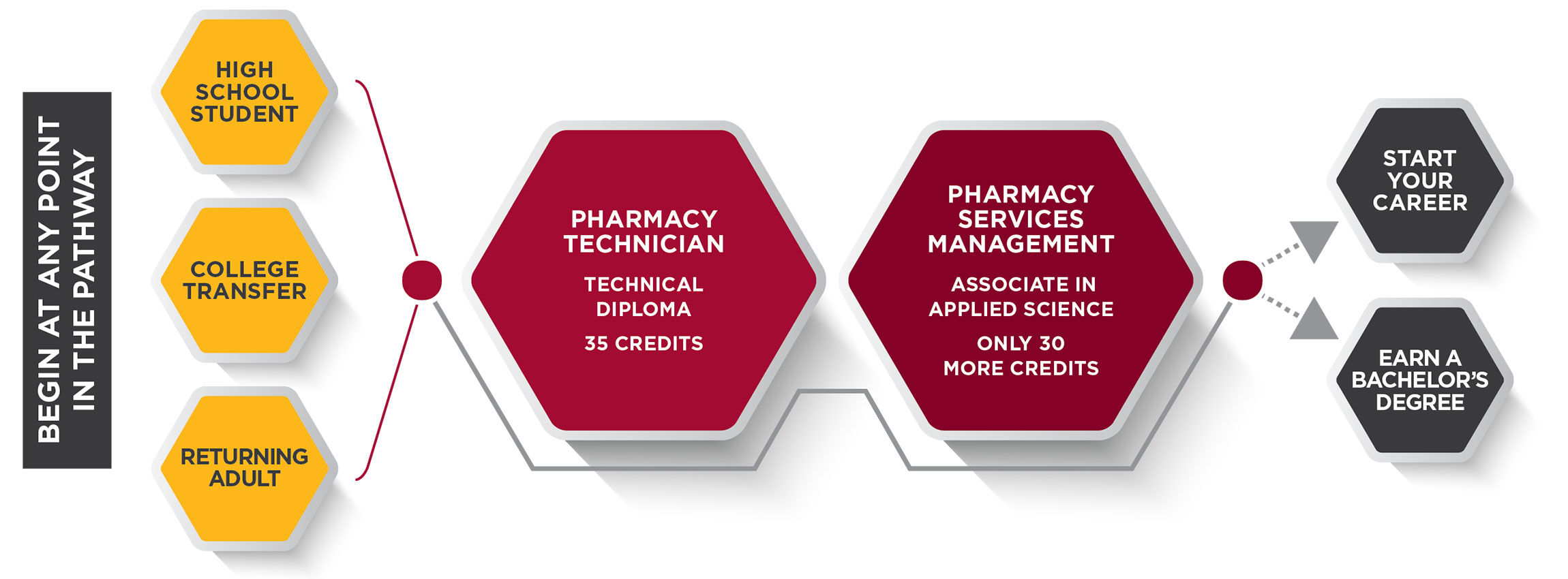 Pharmacy Services Management Pathway