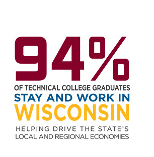 94% of technical college graduates stay and work in Wisconsin.  Helping Drive the state's local and regional economies
