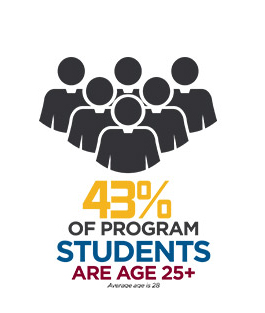 43% of program students are age 25+