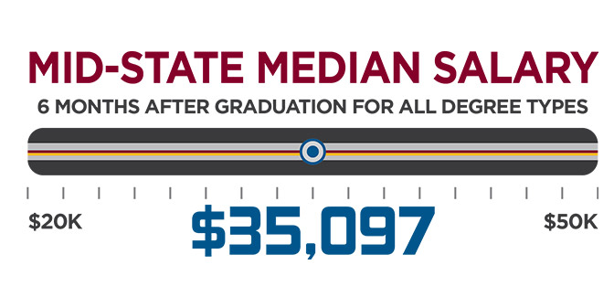 The Mid-state median salary is about $35,097 6 months after graduation for all degree types