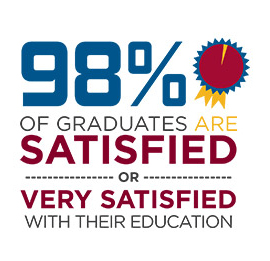 98% of graduates are satisfied or very satisfied with their education.