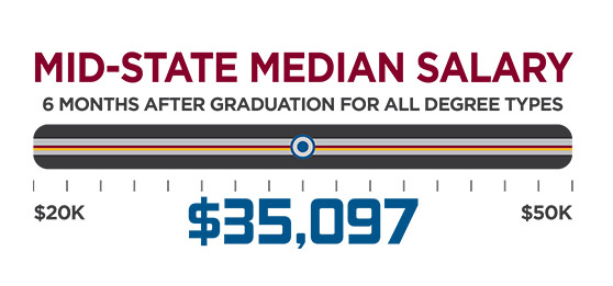 Mid-state median salary is $35,097, 6 months after graduation for all degree types.