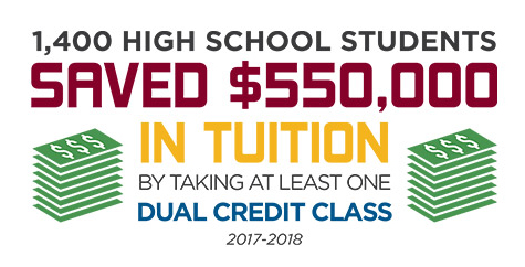 1,400 high school students saved $550,000 in tuition by taking at least one dual credit class.