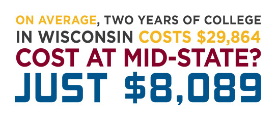 On average, two years of college in Wisconsin costs $29,864 cost at Mid-state just $8,089.