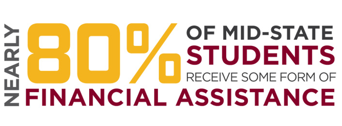 Nearly 80% of Mid-state students recieve some form of Financial Assistance