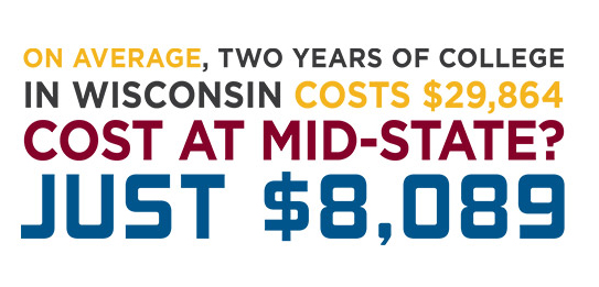 On average, two years of college in Wisconsin costs $29,864.  Cost at Mid-state? Just $8,089