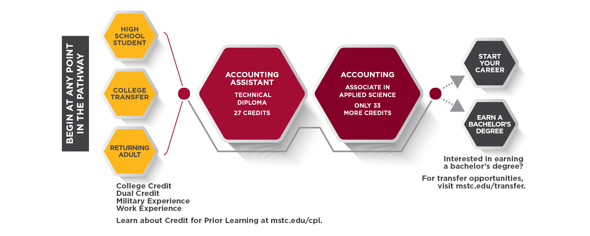 Accounting Assistant Pathway
