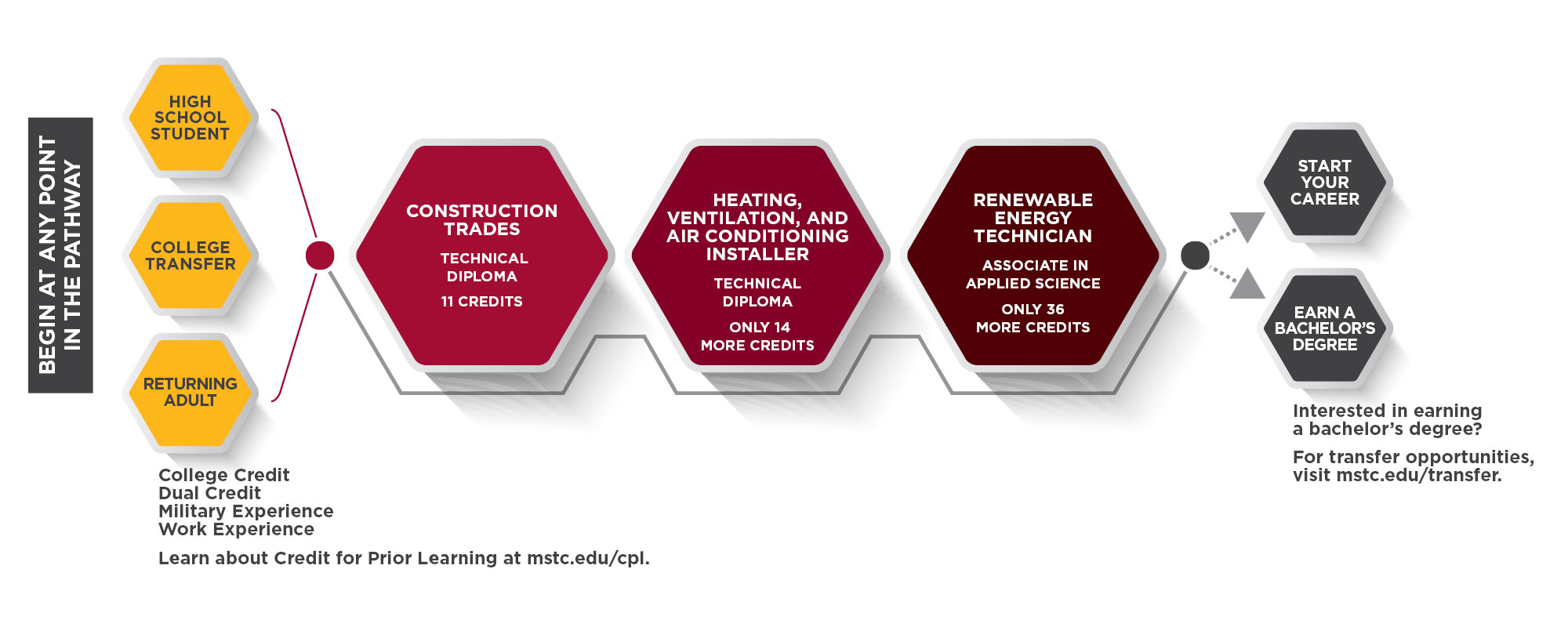 Heating-Ventilation-and-Air-Conditioning-HVAC-Pathway